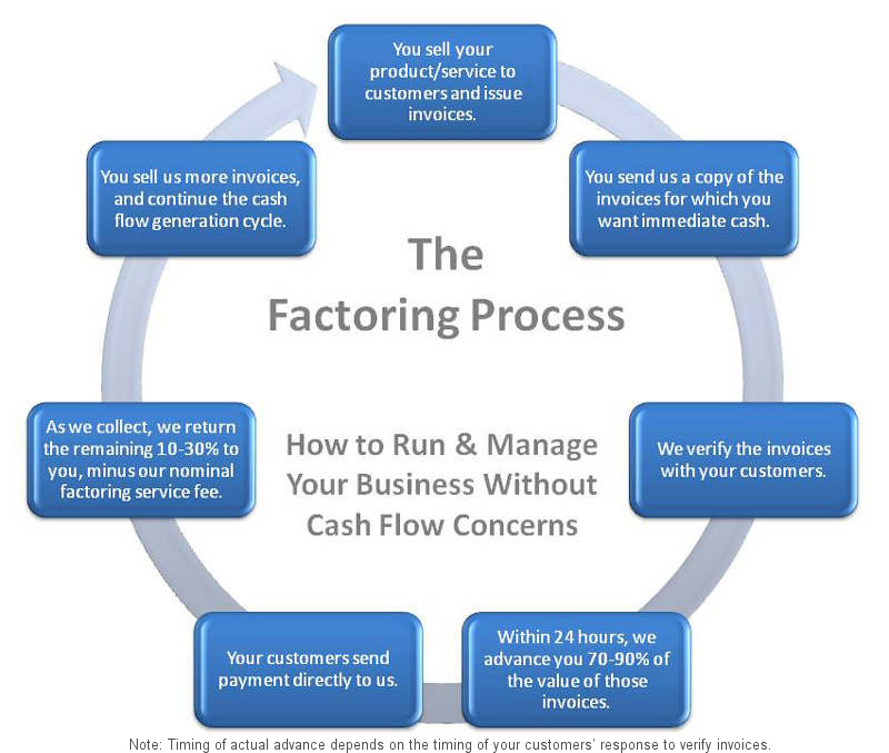 The Factoring Process